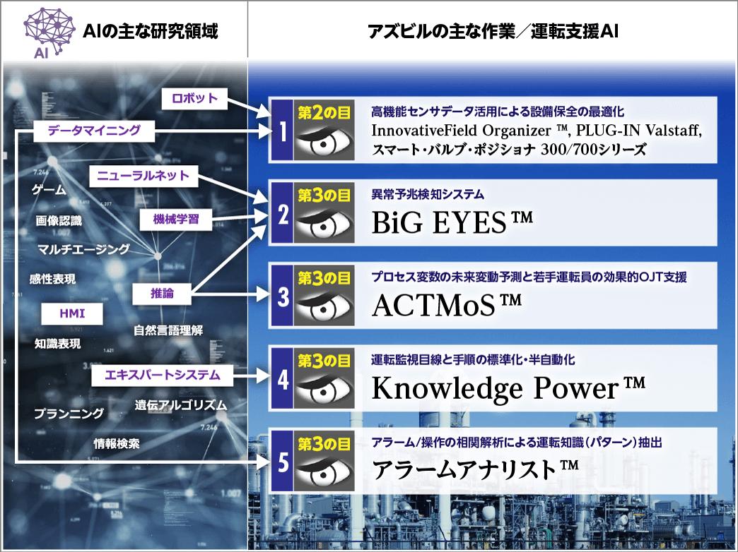 人工知能(AI)により、工場の作業/運転を支援するアズビルの様々な機能モジュール