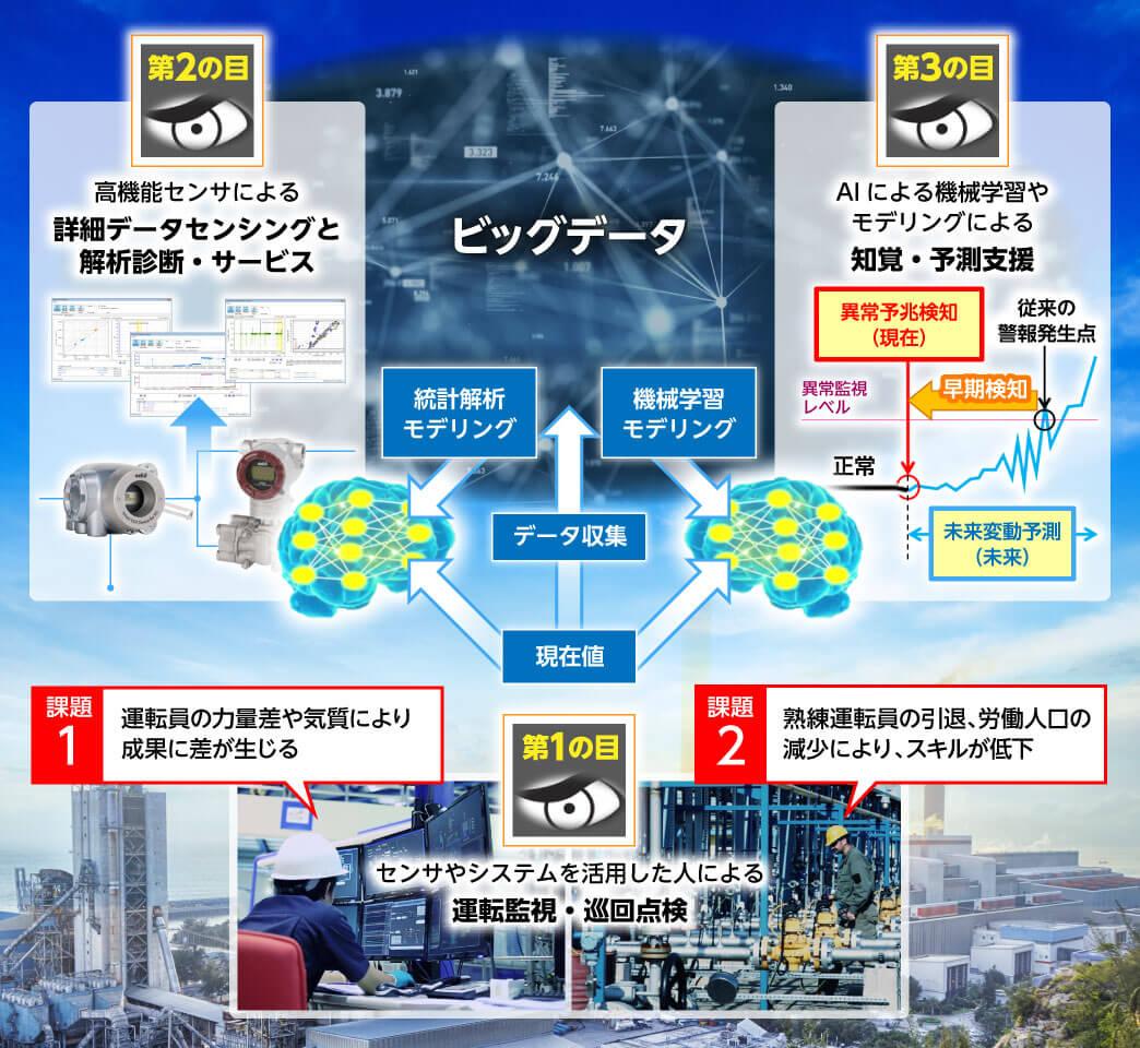 第1の目の課題と第2、第3の目「IoTエージェント」の説明