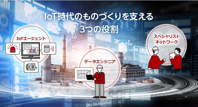 Iot時代のものづくりを支える三つの役割Iotの解説図