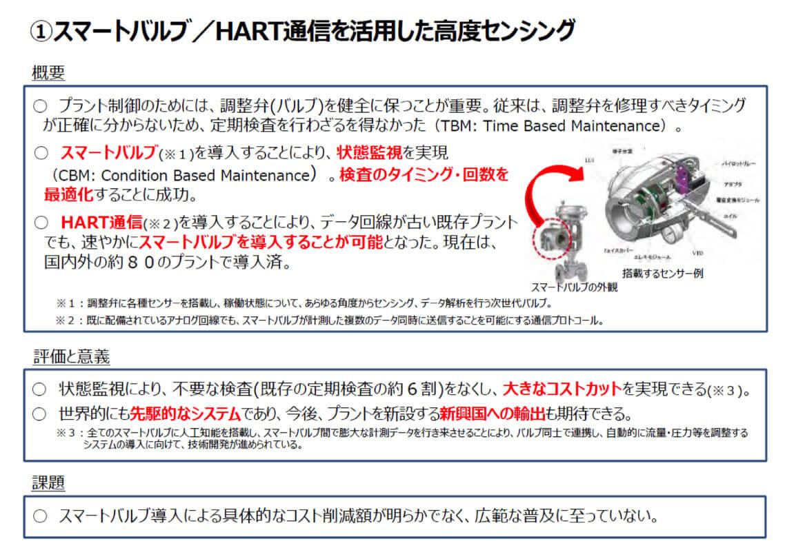 スマートバルブ/HART通信を活用した高度センシング