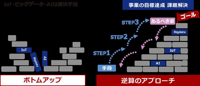逆算のアプローチ 解説図