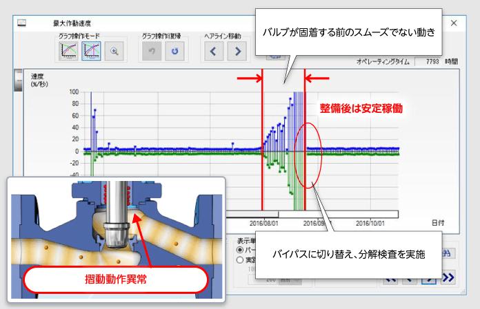 バルブが固着する前のスムーズでない動き、バイパスに切り替え、分解検査を実施、摺動動作異常