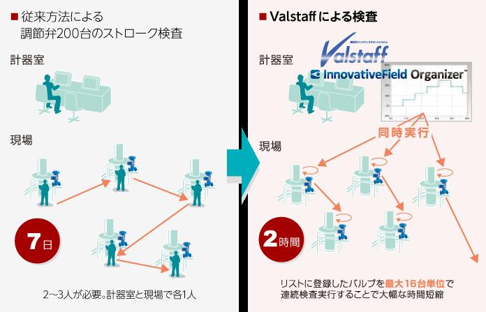 従来方法による調節弁200台のストローク検査とValstaffによる検査の比較図