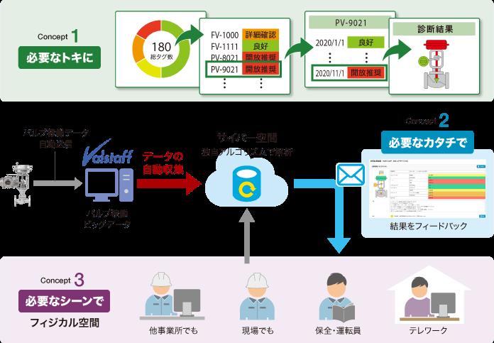Dx Valve Cloud Serviceにおける、バルブの診断結果、3つのコンセプト