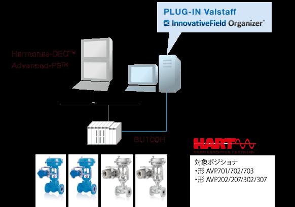 アズビル製DCSでHART通信対応I/Oをお使いのお客さまのシステム構成例