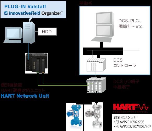 DCS機種に依存しないシステム構成のシステム構成例
