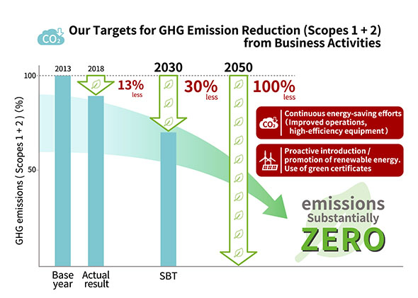 2050 Long-Term Vision for Reducing Greenhouse Gas Emissions