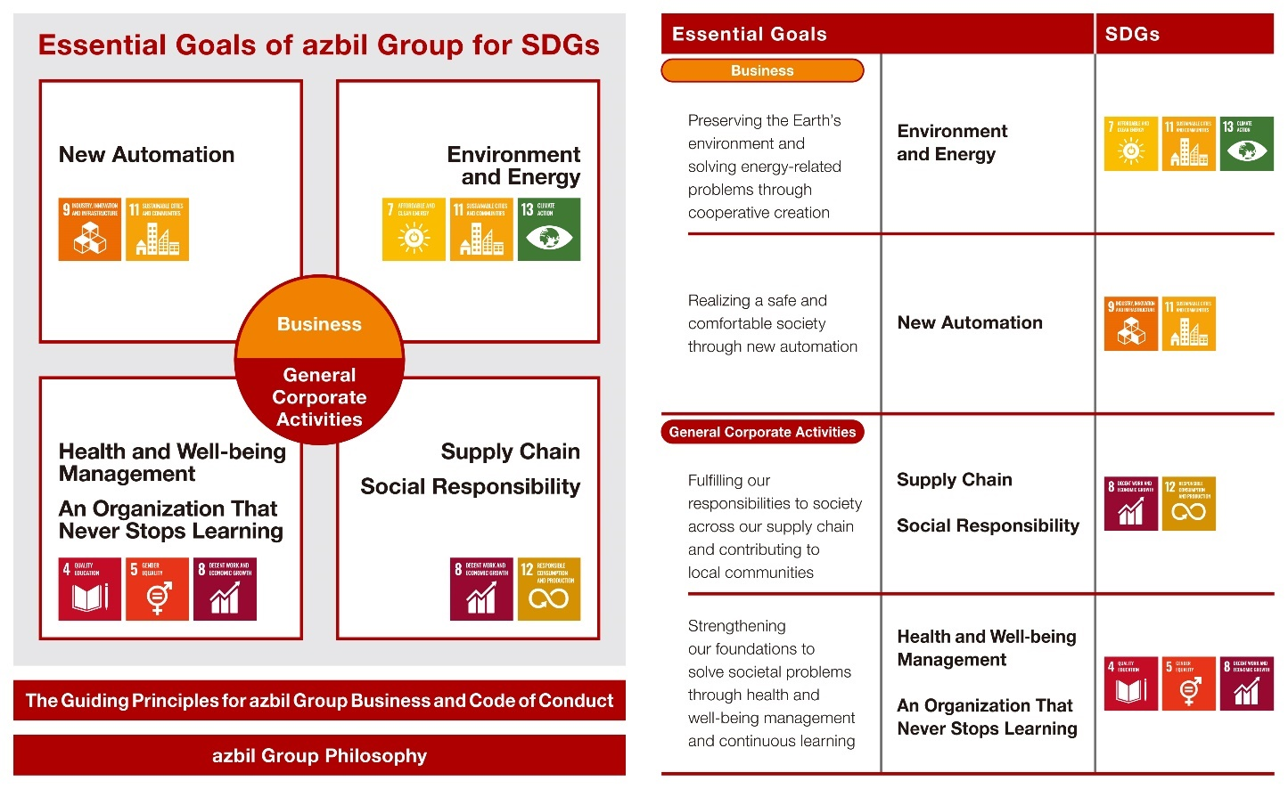 Essential goals of the azbil Group for the SDGs
