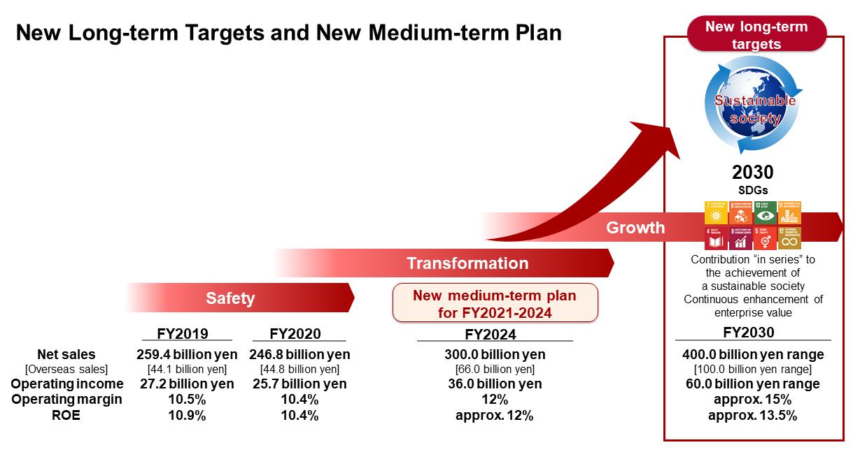 azbil Group New Long-term Targets and New Medium-term Plan