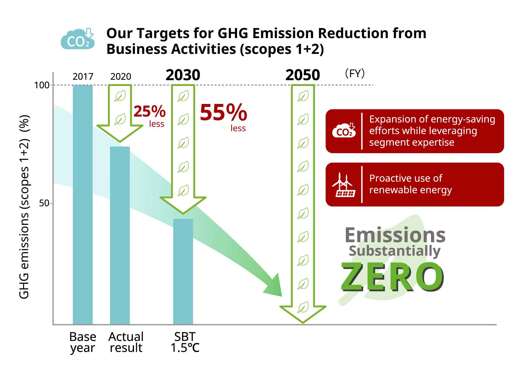 Targets for GHG Emission Reduction