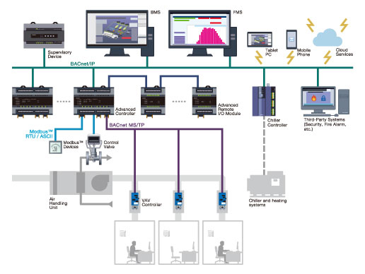 Savic Net G5 Building Management System Open System