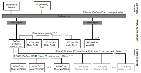 Bacnet Controller For General