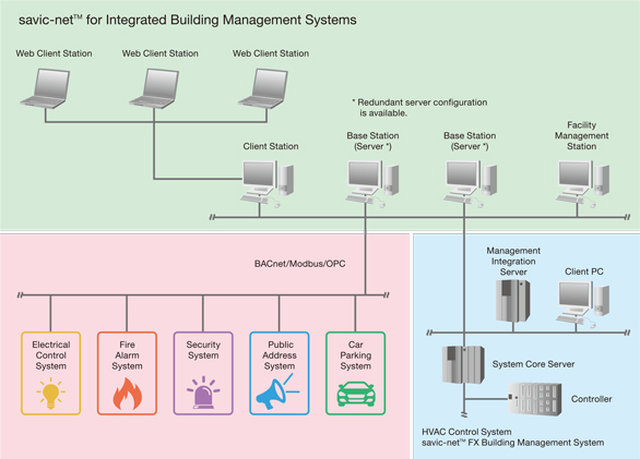 Savic Net For Integrated Building Management Systems