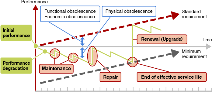 Obsolescence of A Building System and Timing of Upgrade by Renewal