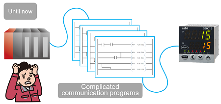 Complicated communication programs