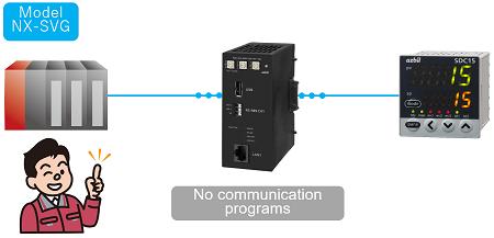 No communication programs