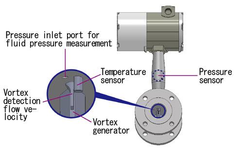 Internal Structure of AX2000 Series Multivariable Vortex Flowmeters