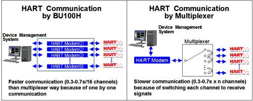 Faster HART communication throughput