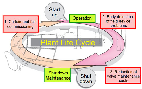 Azbil's HART/Fieldbus Solutions help to improve maintenance performance for field devices at 3 points in the plant life cycle.