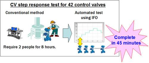 CV step response test for 42 control valves