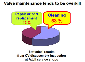 Valve maintenance tends to be overkill
