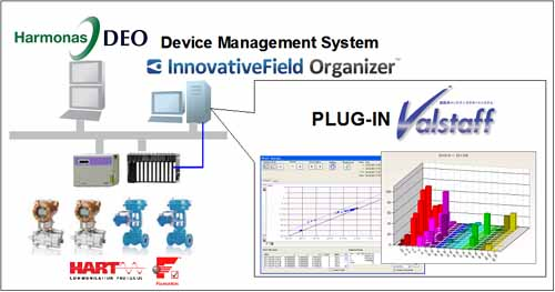 System configuration integrated with Azbil's DCS, Harmonas-DEO