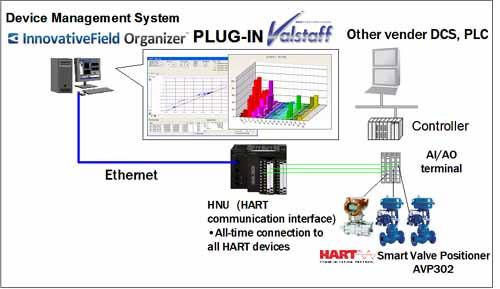 hart   fieldbus solutions