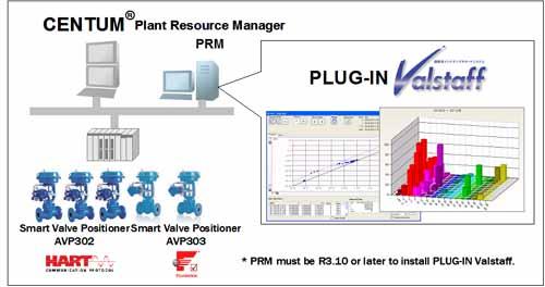 PLUG-IN Valstaff Control Valve Maintenance Support System running on Yokogawa's CENTUM