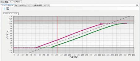 screen : Advanced control valve diagnosis