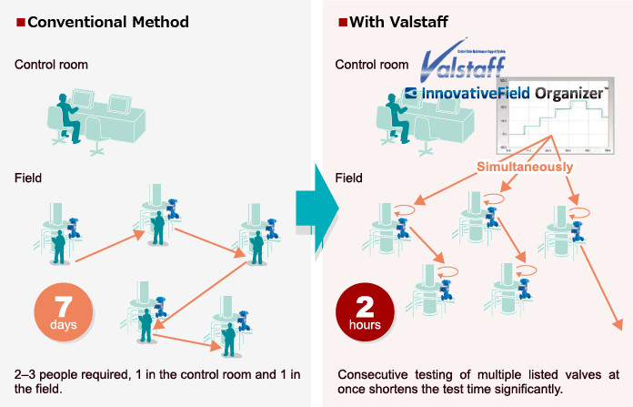 illustration : Conventional Method, With Valstaff